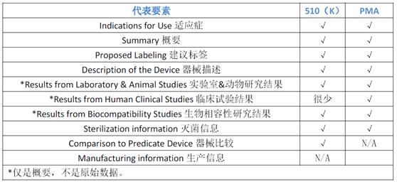 FDA医疗器械表2.png